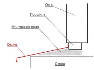 shema-montazha-otlivov