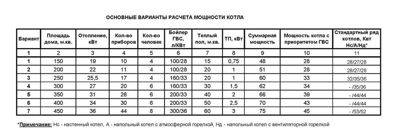 kak-raschitat-neobxodimyj-kotel-otopleniya-vaillant-dlya-ustanovki-v-kvartire-1