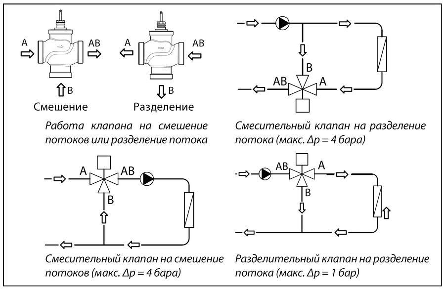 kak-vybrat-trexxodovye-klapany-danfoss-dlya-sistem-teplosnabzheniya-i-xolodosnabzheniya-2