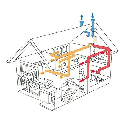 Как выбрать систему вентиляции